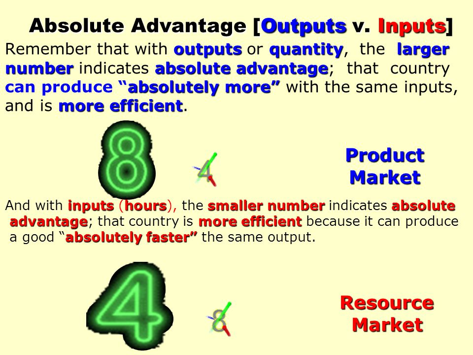 Absolute Advantage [Outputs v
